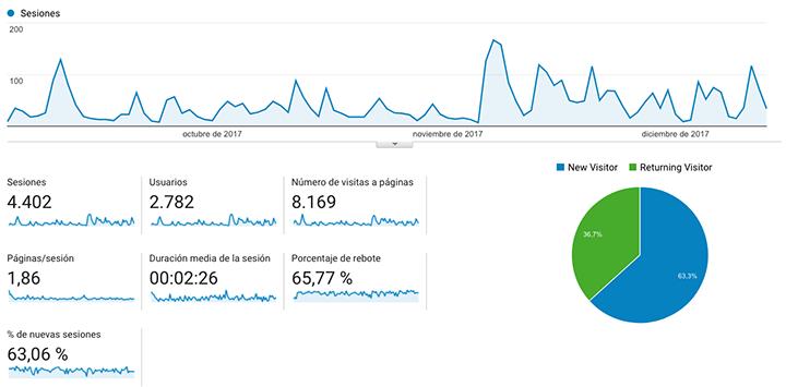 numero visitas web escribirr.com